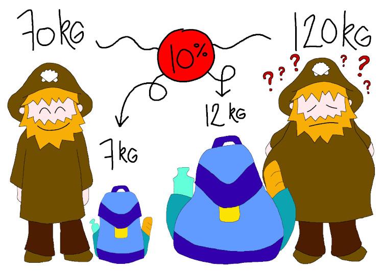 Règle des 10%: un problème logique - santiago in love