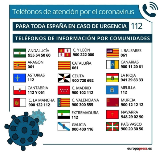 Covid emergency and information number per regions in Spain